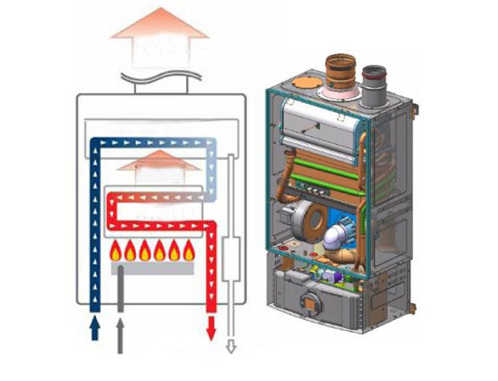 Что нужно учесть при выборе газового котла в первую очередь?